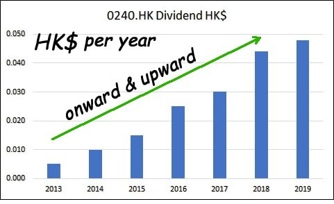 1-What is Dividend Growth Investing?