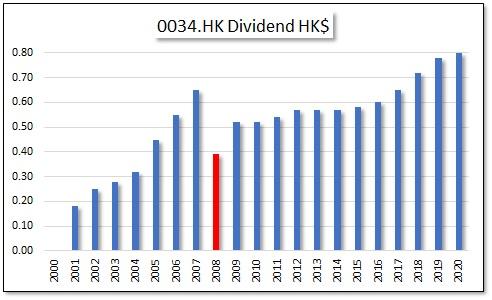 HKG:0034 Kowloon Development Co. Ltd.