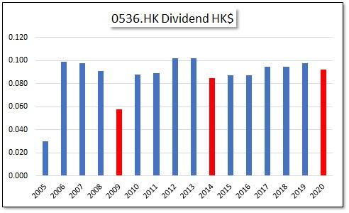 HKG:0536 Tradelink