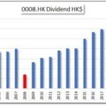 HKG:0008 PCCW Ltd.