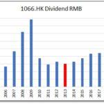 HKG:1066 Weigao Group