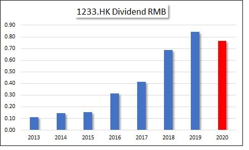 HKG:1233 Times China