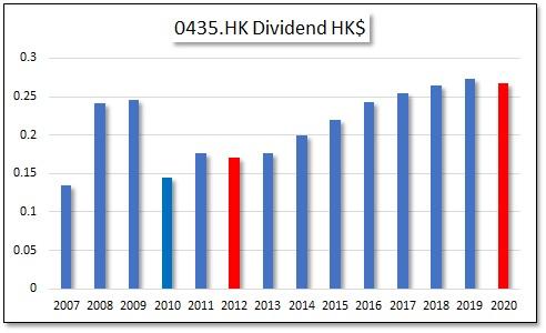HKG:0435 Sunlight Real Estate Investment Trust