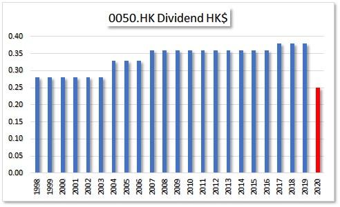 HKG:0050 HK FERRY