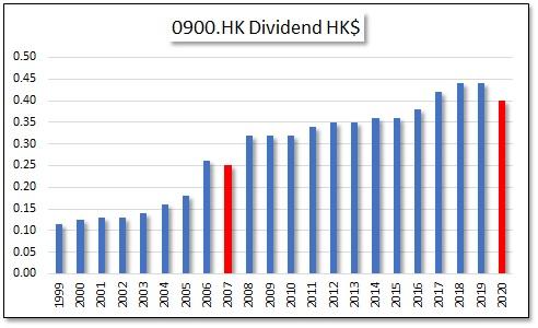 HKG:0900 Aeon Credit Service (Asia) Co. Ltd.