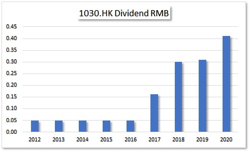 HKG:1030 Seazen Group