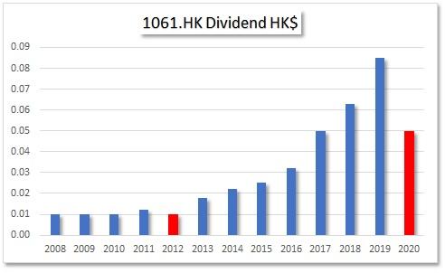 HKG:1061 Essex Bio-Technology Limited