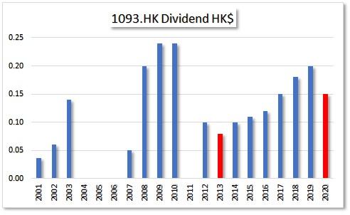 HKG:1093 CSPC PHARMA