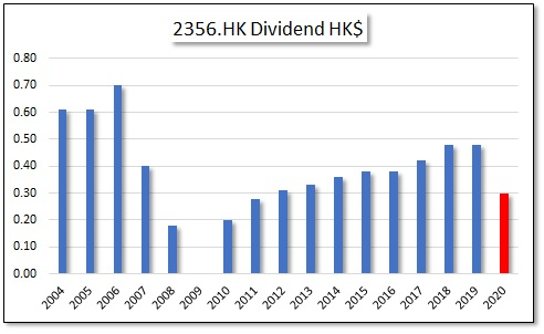 HKG:2356 Dah Sing Bank