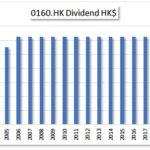 HKG:0160 Hon Kwok Land Investment