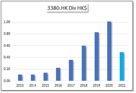 HKG:3380 Logan Group